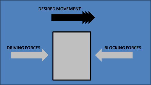 Blocking Forces, Driving Forces 1