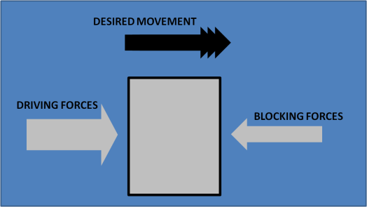 Blocking Forces, Driving Forces 2
