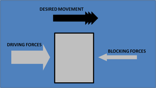 Blocking Forces, Driving Forces 3