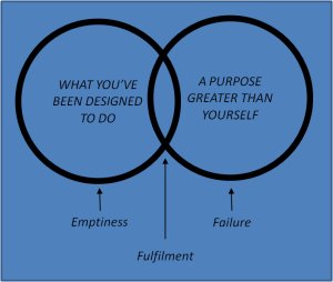 purpose-diagram