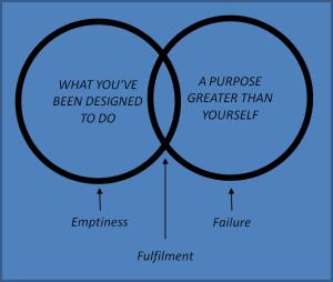 purpose-diagram