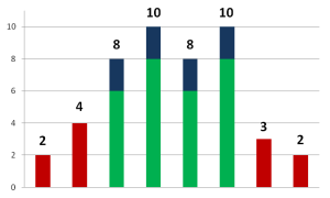 Strengths Bar Graph 3