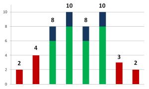Strengths Bar Graph 3