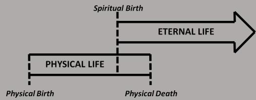 Eternal Life Diagram.png